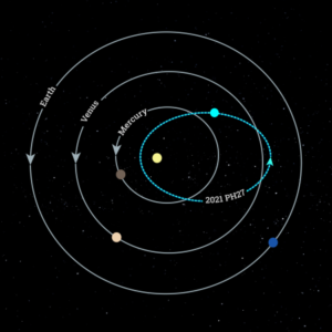 Ilustración de la órbita del 2021 PH27